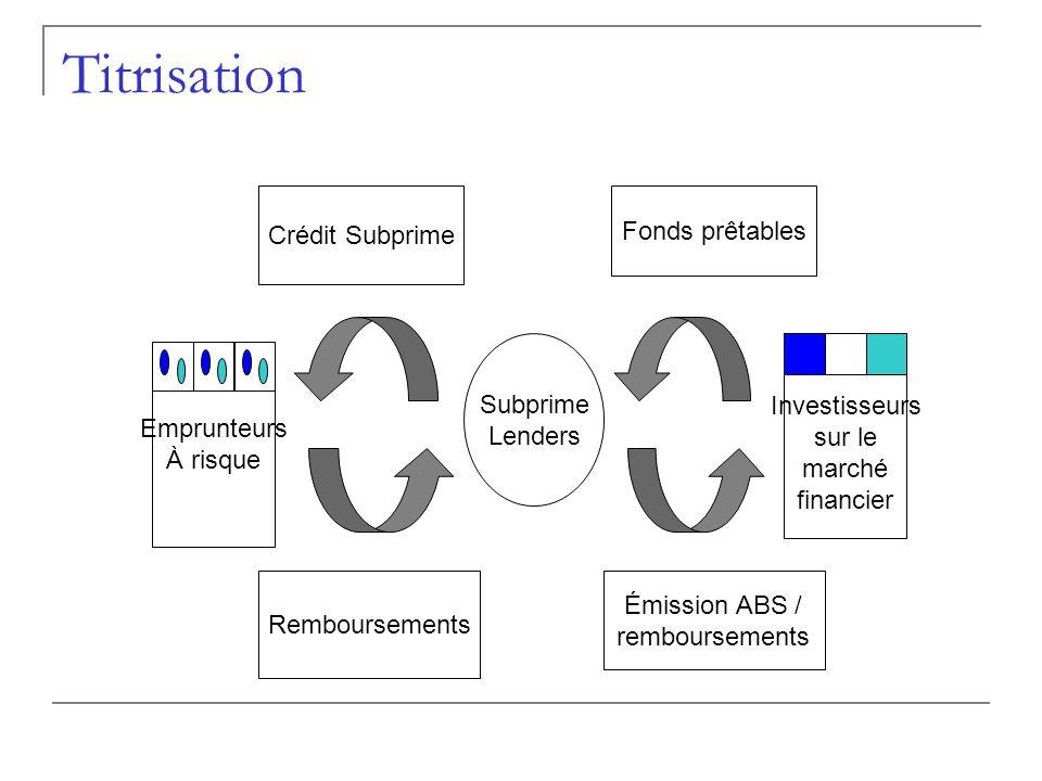 Titrisation Emprunteurs À risque Subprime Lenders Investisseurs sur le marché financier Crédit Subprime Remboursements Fonds prêtables Émission ABS /