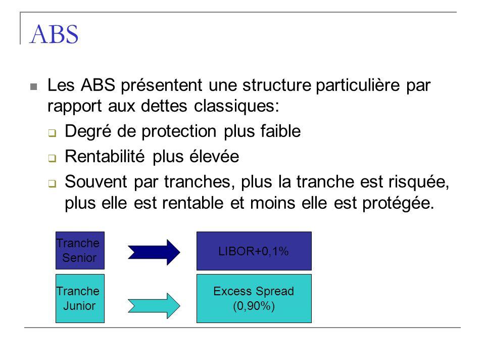 ABS Les ABS présentent une structure particulière par rapport aux dettes classiques: Degré de protection plus faible Rentabilité plus élevée Souvent p