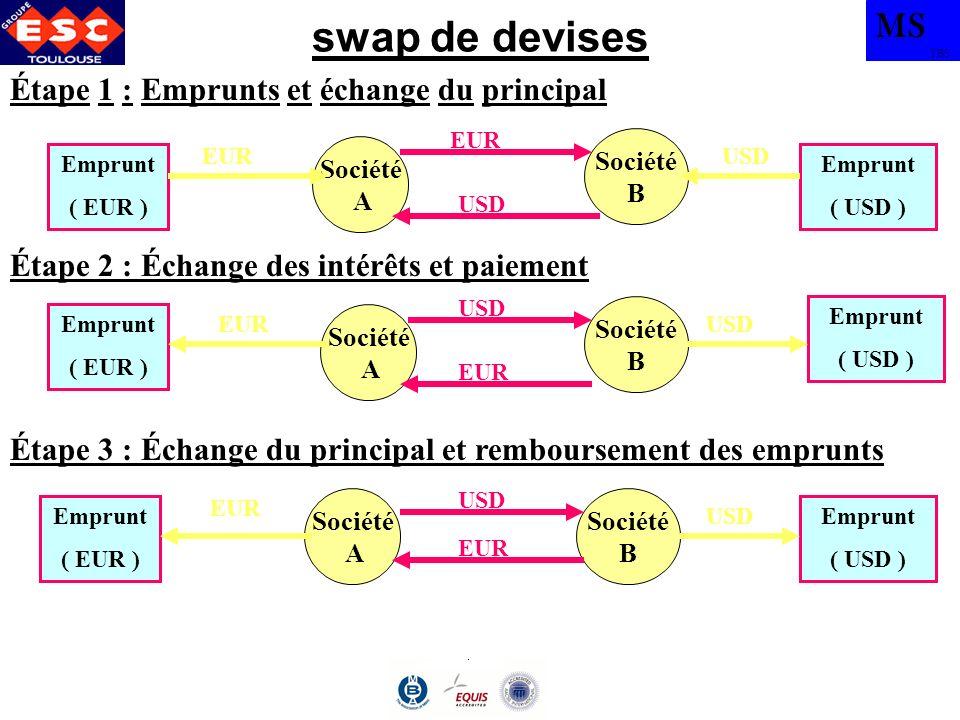 MS TBS swap de devises Société B Étape 1 : Emprunts et échange du principal Étape 2 : Échange des intérêts et paiement Emprunt ( EUR ) Société A Empru