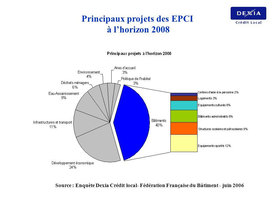 Principaux projets des EPCI à lhorizon 2008 Source : Enquête Dexia Crédit local- Fédération Française du Bâtiment - juin 2006