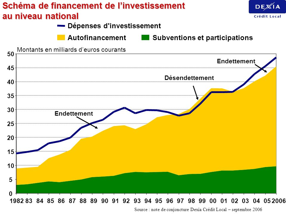 Schéma de financement de linvestissement au niveau national 0 5 10 15 20 25 30 35 40 45 50 198283848586878889909192939495969798990001020304052006 AutofinancementSubventions et participations Dépenses d investissement Endettement Désendettement Endettement Montants en milliards deuros courants Source : note de conjoncture Dexia Crédit Local – septembre 2006