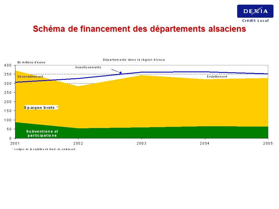 Schéma de financement des départements alsaciens