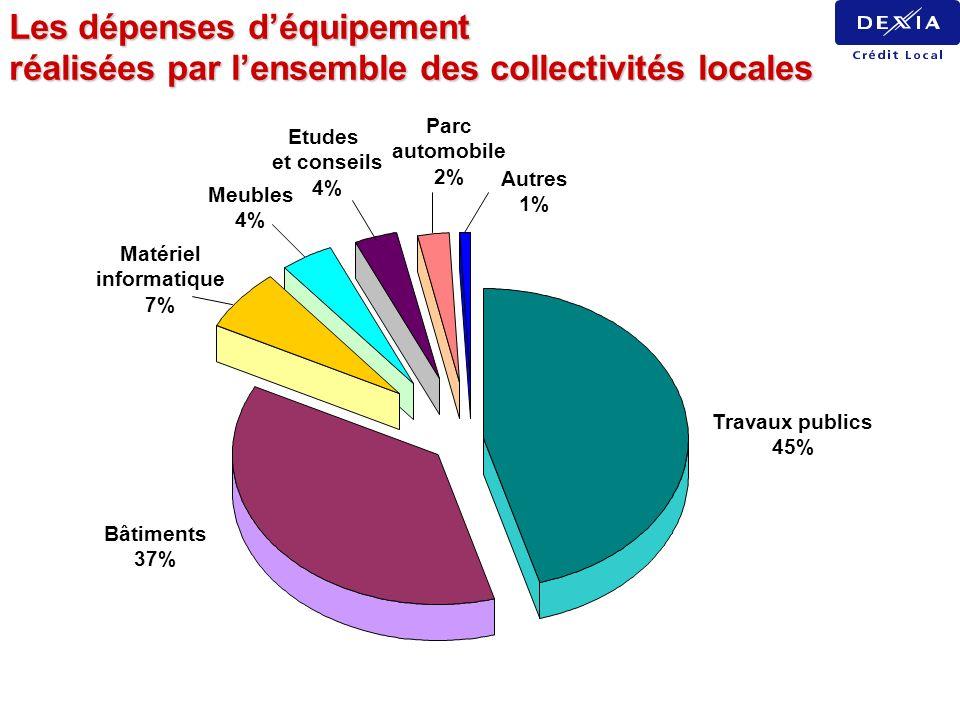 Travaux publics 45% Bâtiments 37% Matériel informatique 7% Meubles 4% Etudes et conseils 4% Autres 1% Parc automobile 2% Les dépenses déquipement réal