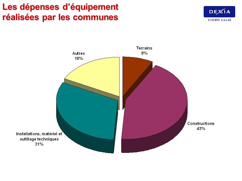Les dépenses déquipement réalisées par les communes