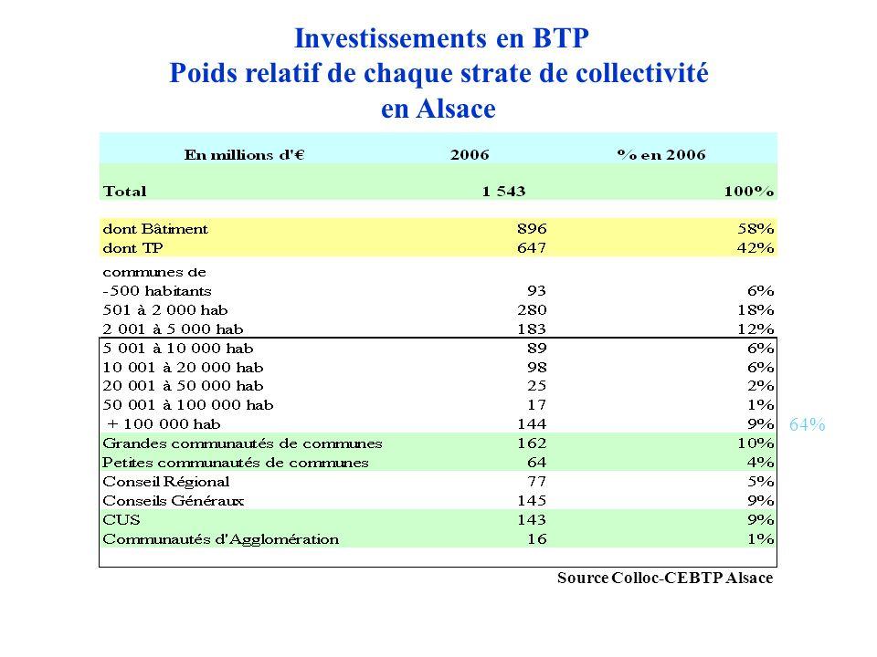 Source Colloc-CEBTP Alsace Investissements en BTP Poids relatif de chaque strate de collectivité en Alsace 64%