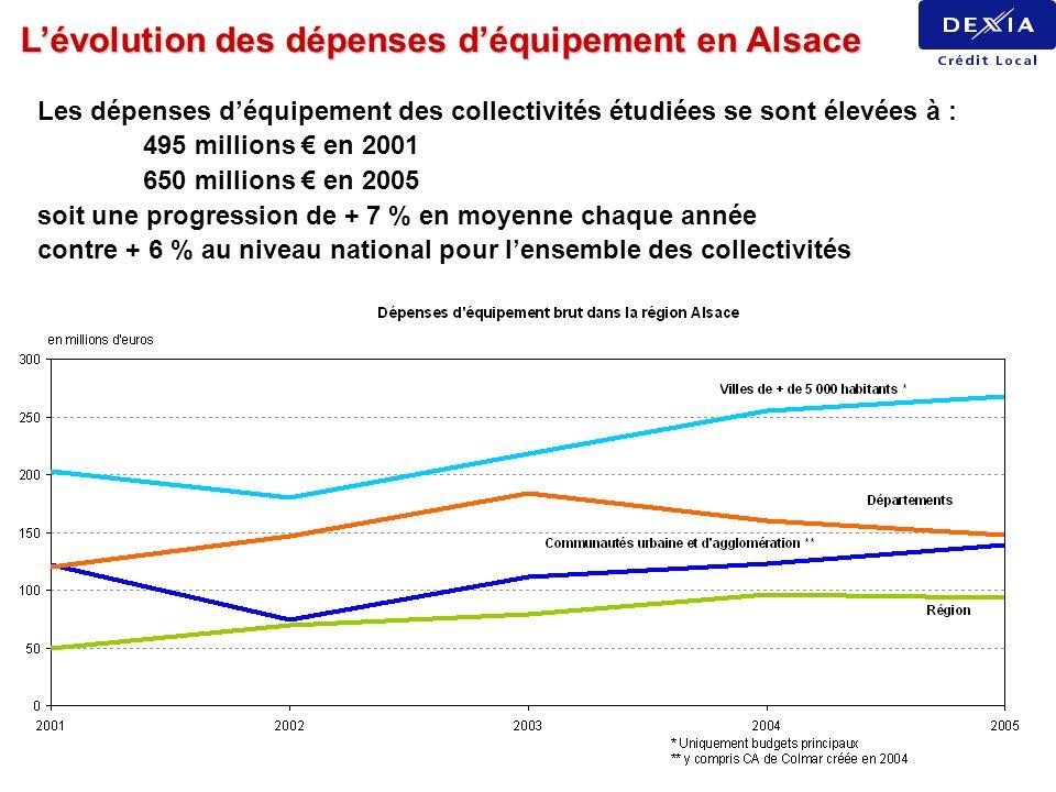 Lévolution des dépenses déquipement en Alsace Les dépenses déquipement des collectivités étudiées se sont élevées à : 495 millions en 2001 650 million