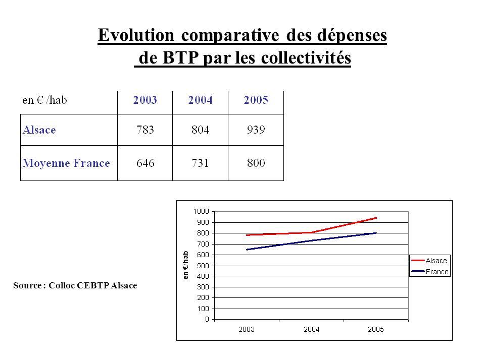 Evolution comparative des dépenses de BTP par les collectivités Source : Colloc CEBTP Alsace