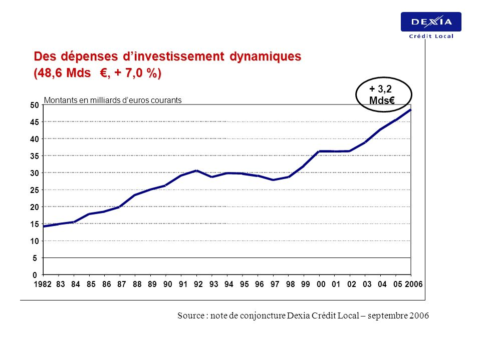 Des dépenses dinvestissement dynamiques (48,6 Mds, + 7,0 %) 0 5 10 15 20 25 30 35 40 45 50 198283848586878889909192939495969798990001020304052006 Mont