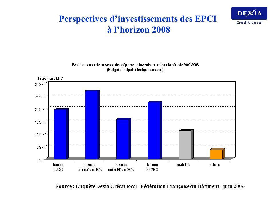 Source : Enquête Dexia Crédit local- Fédération Française du Bâtiment - juin 2006 Perspectives dinvestissements des EPCI à lhorizon 2008