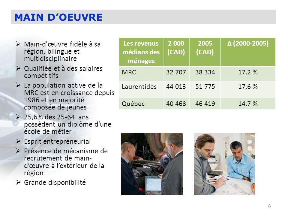 9 Secteur publique: 2,935 emplois Secteur privé: 945 emplois Services: 9,920 emplois 75% des entreprises sont localisées dans les villes de Mont-Laurier et de Rivière-Rouge EMPLOIS PAR SECTEUR