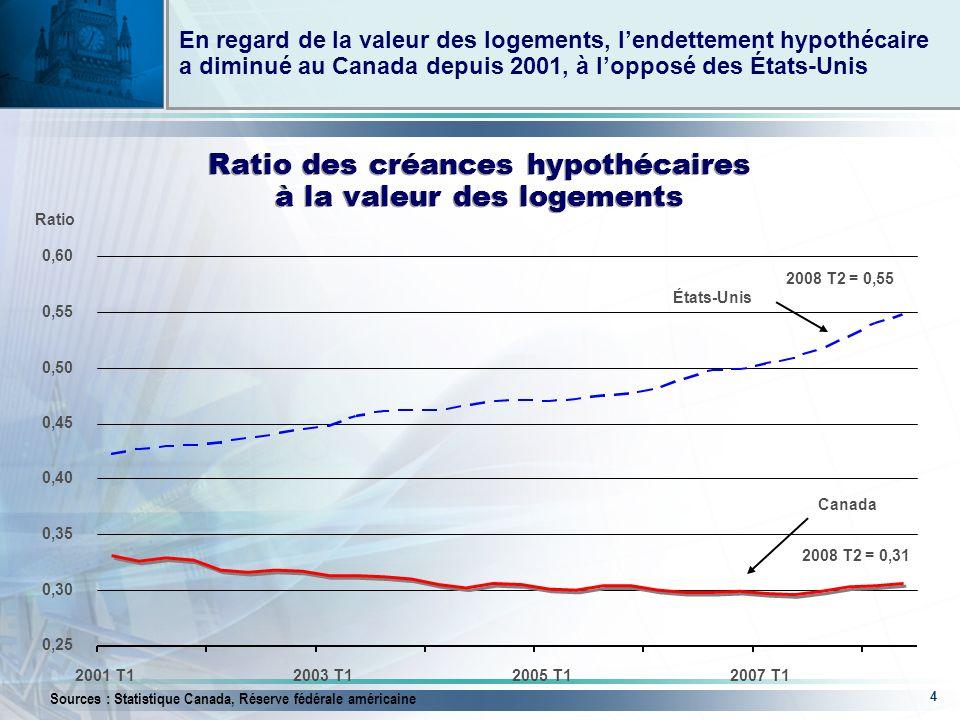 4 Ratio En regard de la valeur des logements, lendettement hypothécaire a diminué au Canada depuis 2001, à lopposé des États-Unis Ratio des créances hypothécaires à la valeur des logements Canada États-Unis 2008 T2 = 0,55 2008 T2 = 0,31 Sources : Statistique Canada, Réserve fédérale américaine 0,25 0,30 0,35 0,40 0,45 0,50 0,55 0,60 2001 T12003 T12005 T12007 T1