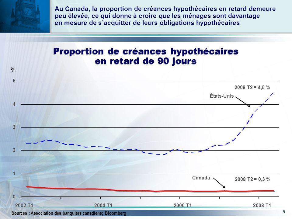 5 Au Canada, la proportion de créances hypothécaires en retard demeure peu élevée, ce qui donne à croire que les ménages sont davantage en mesure de sacquitter de leurs obligations hypothécaires Proportion de créances hypothécaires en retard de 90 jours Canada États-Unis % Sources : Association des banquiers canadiens; Bloomberg 2008 T2 = 4,5 % 2008 T2 = 0,3 % 0 1 2 3 4 5 2002 T12004 T12006 T12008 T1