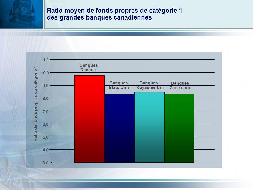 Ratio moyen de fonds propres de catégorie 1 des grandes banques canadiennes Banques Canada Banques États-Unis Banques Royaume-Uni Banques Zone euro 3,