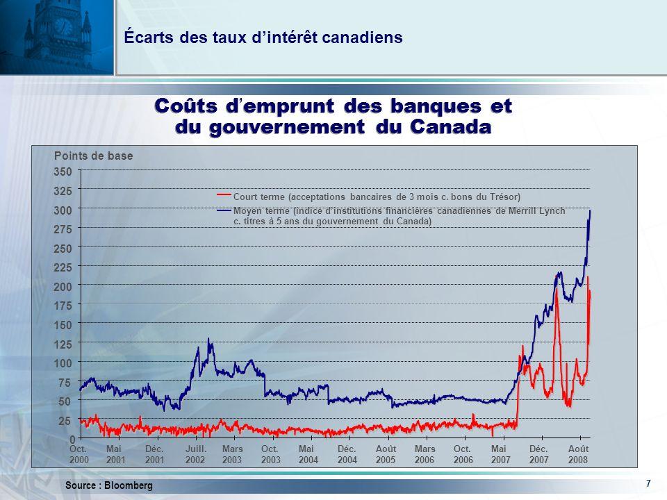 7 Écarts des taux dintérêt canadiens Source : Bloomberg Coûts d emprunt des banques et du gouvernement du Canada 0 25 50 75 100 125 150 175 200 225 250 275 300 325 350 Oct.