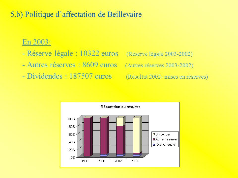 5.b) Politique daffectation de Beillevaire En 2003: - Réserve légale : 10322 euros (Réserve légale 2003-2002) - Autres réserves : 8609 euros (Autres réserves 2003-2002) - Dividendes : 187507 euros (Résultat 2002- mises en réserves)