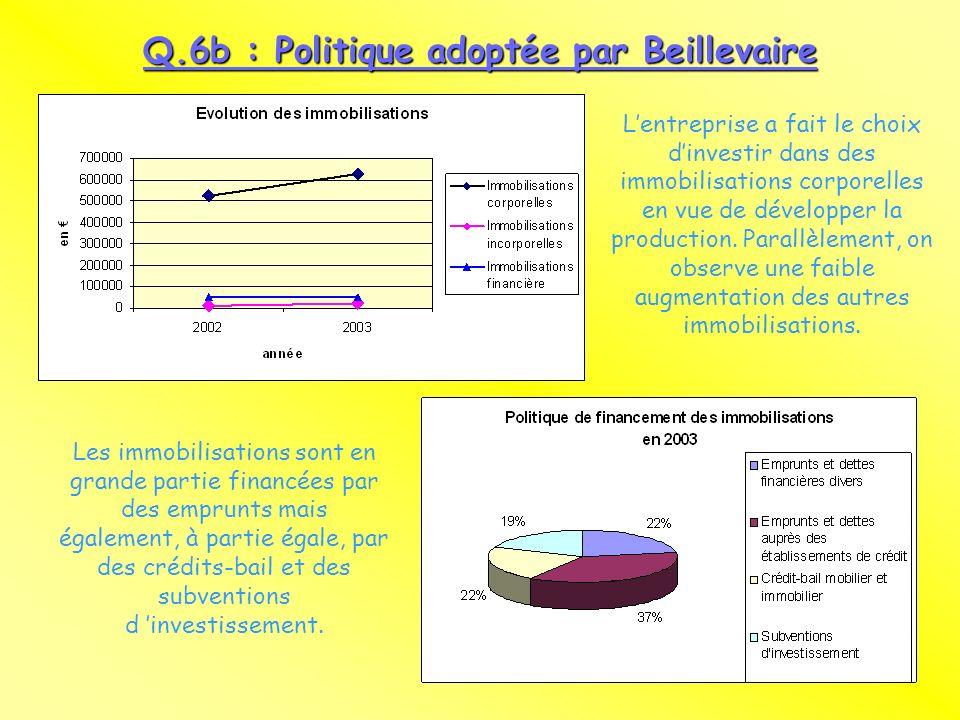 Q.6b : Politique adoptée par Beillevaire Lentreprise a fait le choix dinvestir dans des immobilisations corporelles en vue de développer la production.