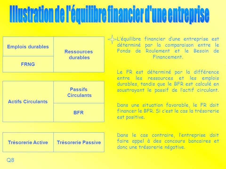 Léquilibre financier dune entreprise est déterminé par la comparaison entre le Fonds de Roulement et le Besoin de Financement.