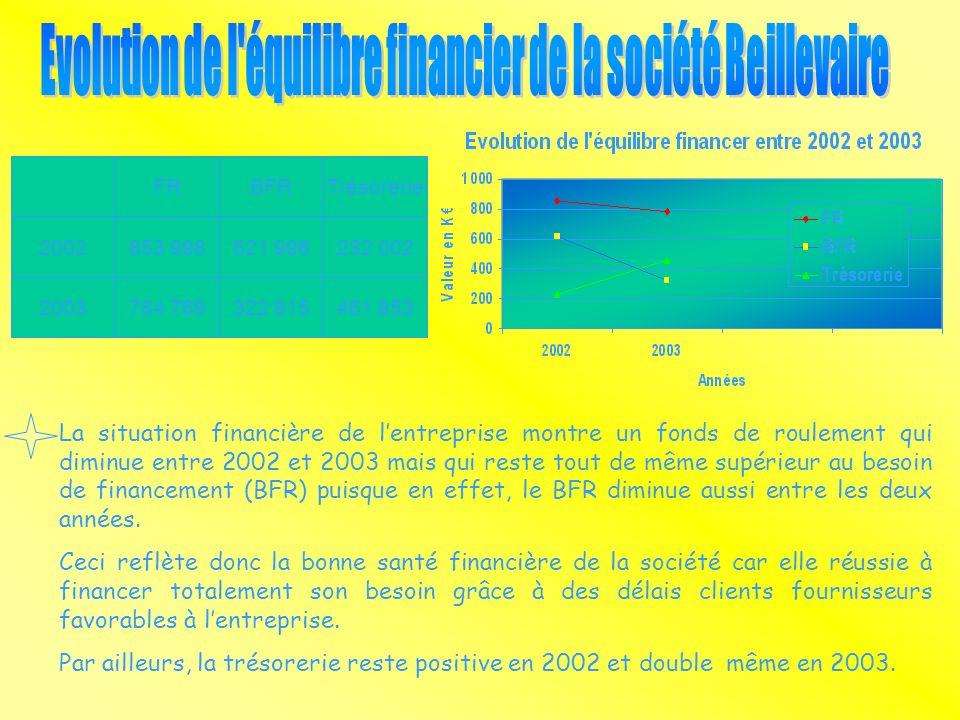 La situation financière de lentreprise montre un fonds de roulement qui diminue entre 2002 et 2003 mais qui reste tout de même supérieur au besoin de financement (BFR) puisque en effet, le BFR diminue aussi entre les deux années.