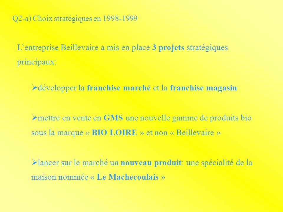 Q2-a) Choix stratégiques en 1998-1999 Lentreprise Beillevaire a mis en place 3 projets stratégiques principaux: développer la franchise marché et la franchise magasin mettre en vente en GMS une nouvelle gamme de produits bio sous la marque « BIO LOIRE » et non « Beillevaire » lancer sur le marché un nouveau produit: une spécialité de la maison nommée « Le Machecoulais »
