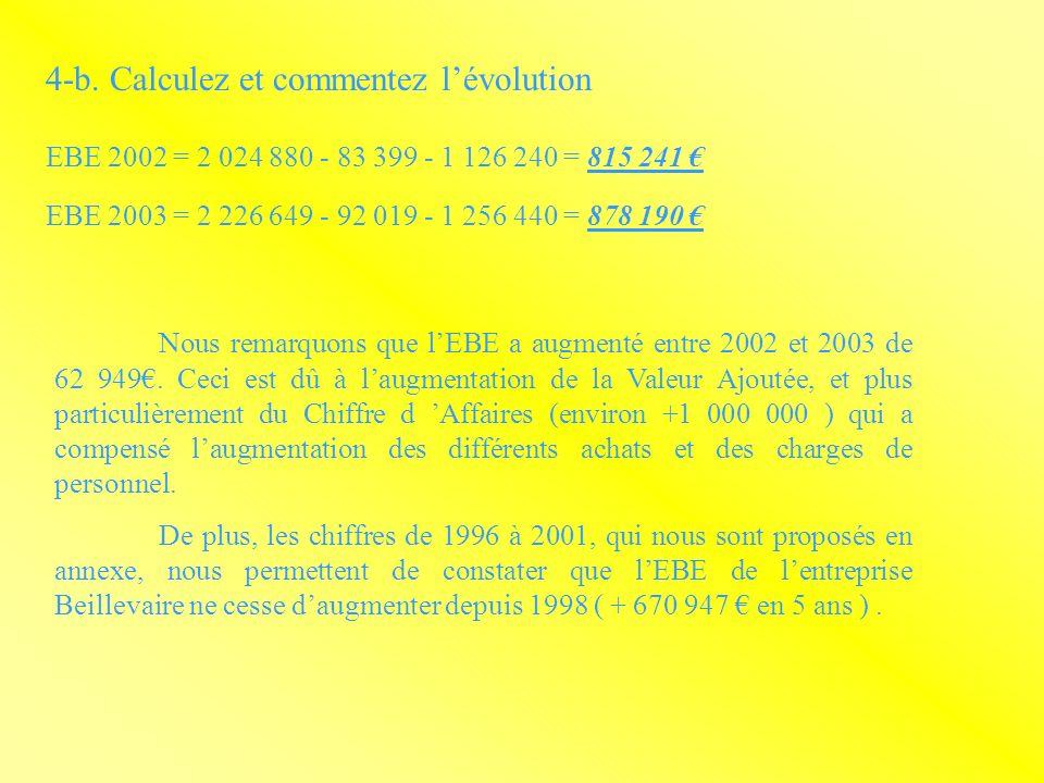 4-b. Calculez et commentez lévolution EBE 2002 = 2 024 880 - 83 399 - 1 126 240 = 815 241 EBE 2003 = 2 226 649 - 92 019 - 1 256 440 = 878 190 Nous rem