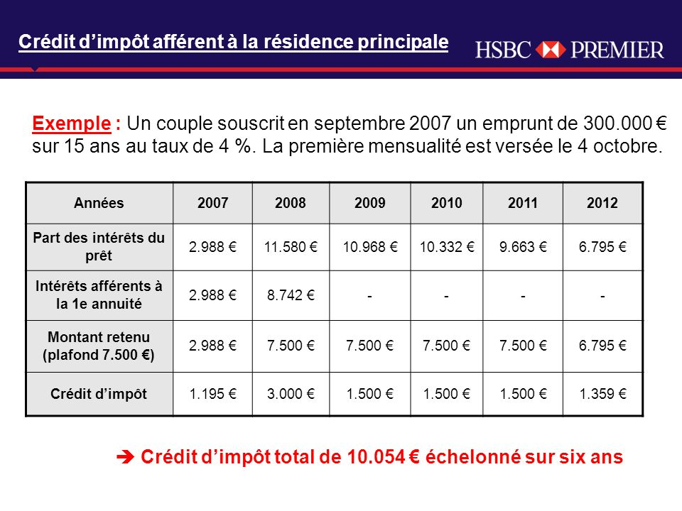 Click to edit Master title style Exemple : Un couple souscrit en septembre 2007 un emprunt de 300.000 sur 15 ans au taux de 4 %.