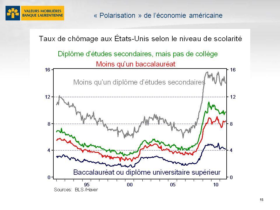 15 « Polarisation » de léconomie américaine