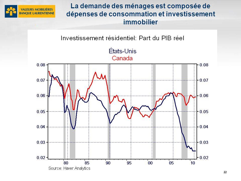 22 La demande des ménages est composée de dépenses de consommation et investissement immobilier