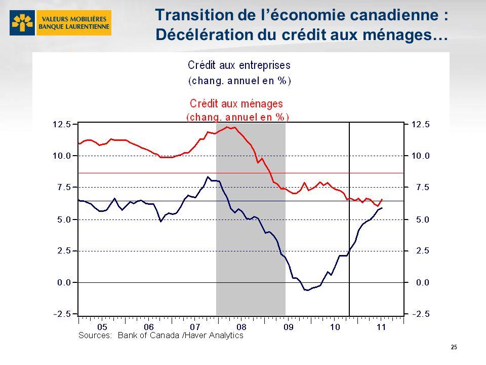 25 Transition de léconomie canadienne : Décélération du crédit aux ménages…