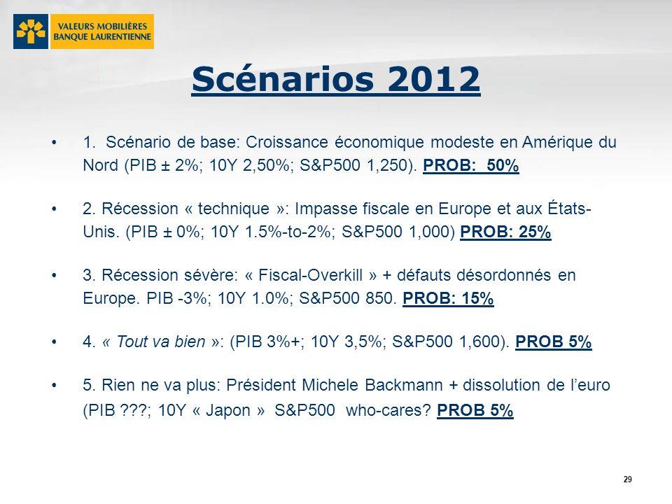 29 Scénarios 2012 1.