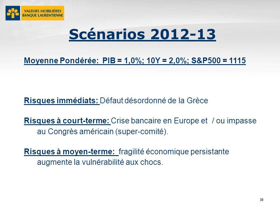 30 Scénarios 2012-13 Moyenne Pondérée: PIB = 1,0%; 10Y = 2,0%; S&P500 = 1115 Risques immédiats: Défaut désordonné de la Grèce Risques à court-terme: Crise bancaire en Europe et / ou impasse au Congrès américain (super-comité).