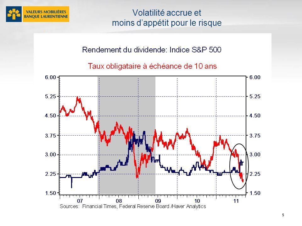 6 Financement de la dette souveraine en Europe: Incapacité et difficultés accrues