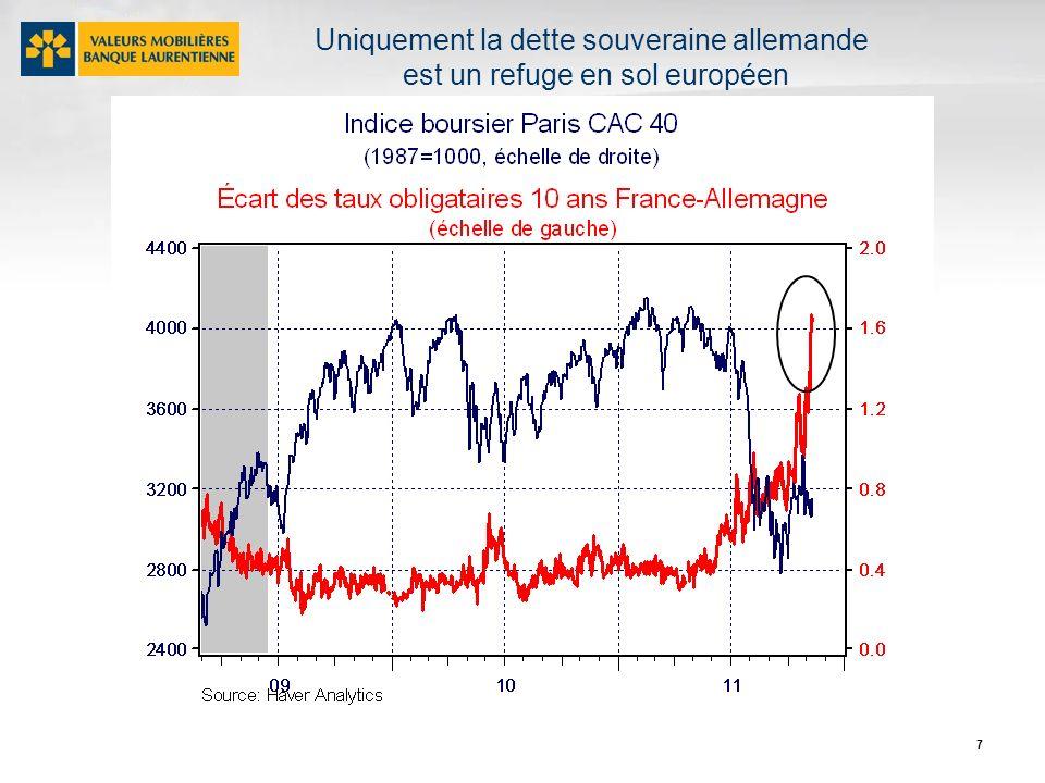 7 Uniquement la dette souveraine allemande est un refuge en sol européen