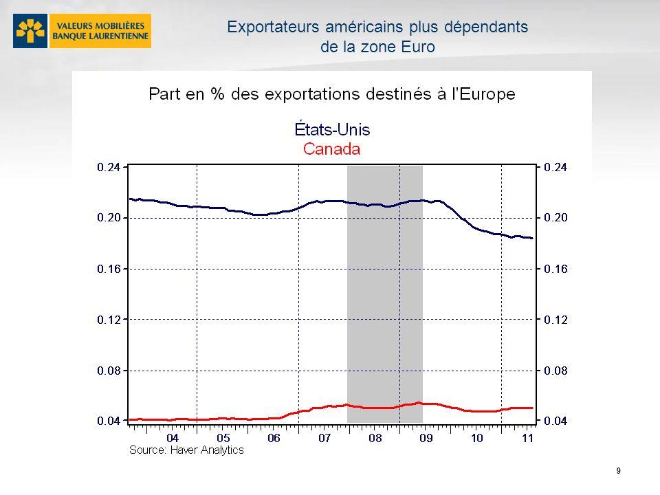 9 Exportateurs américains plus dépendants de la zone Euro