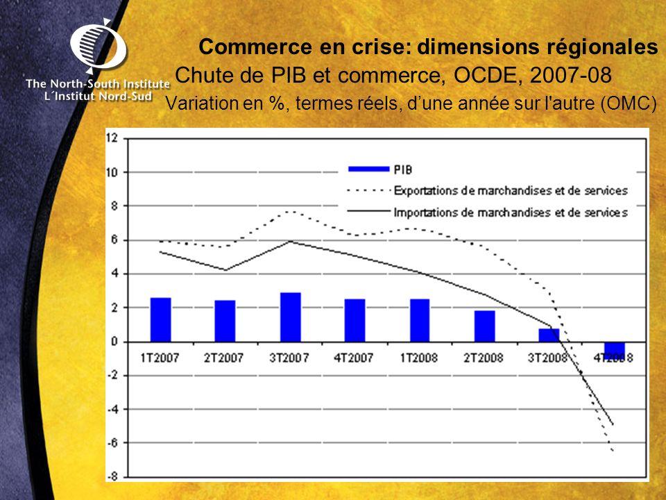 Commerce en crise: dimensions régionales Chute de PIB et commerce, OCDE, 2007-08 Variation en %, termes réels, dune année sur l autre (OMC)