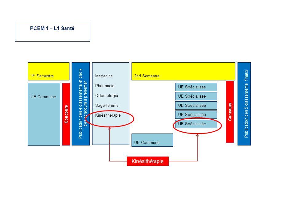 UE Commune Publication des 4 classements et choix des concours à présenter Médecine Pharmacie Odontologie Sage-femme Kinésithérapie 1 er Semestre2nd S