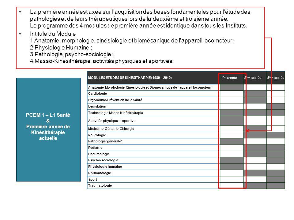 MODULES ETUDES DE KINESITHARPIE (1989 – 2010)1 ère année2 ème année3 ème année Anatomie-Morphologie-Cinésiologie et Biomécanique de l'appareil locomot