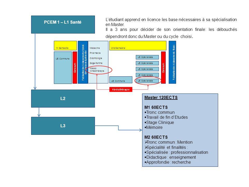PCEM 1 – L1 Santé L2 L3 Master 120ECTS M1 60ECTS Tronc commun Travail de fin dEtudes Stage Clinique Mémoire M2 60ECTS Tronc commun : Mention Spécialit