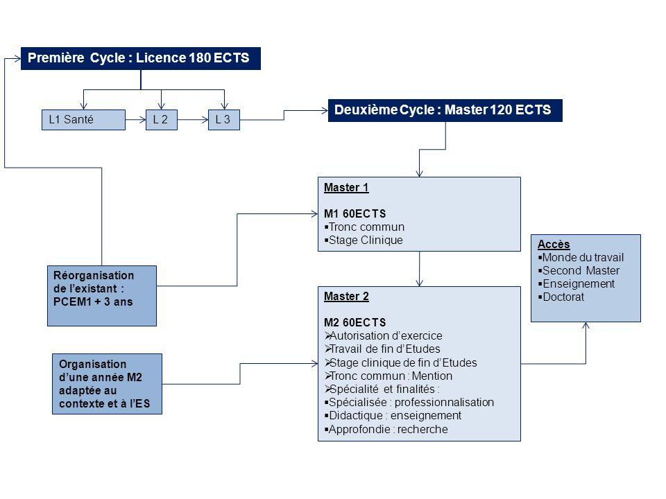 Première Cycle : Licence 180 ECTS L1 Santé Accès Monde du travail Second Master Enseignement Doctorat Master 1 M1 60ECTS Tronc commun Stage Clinique L