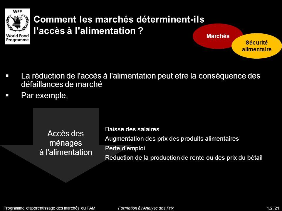 La réduction de l'accès à l'alimentation peut etre la conséquence des défaillances de marché Par exemple, Comment les marchés déterminent-ils l'accès