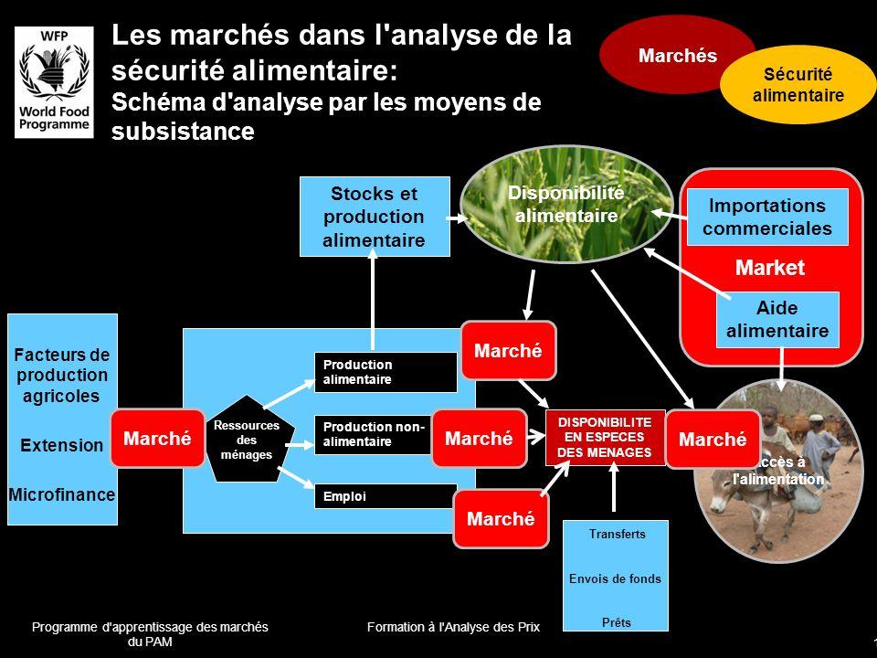 Market Accès à l'alimentation Les marchés dans l'analyse de la sécurité alimentaire: Schéma d'analyse par les moyens de subsistance DISPONIBILITE EN E