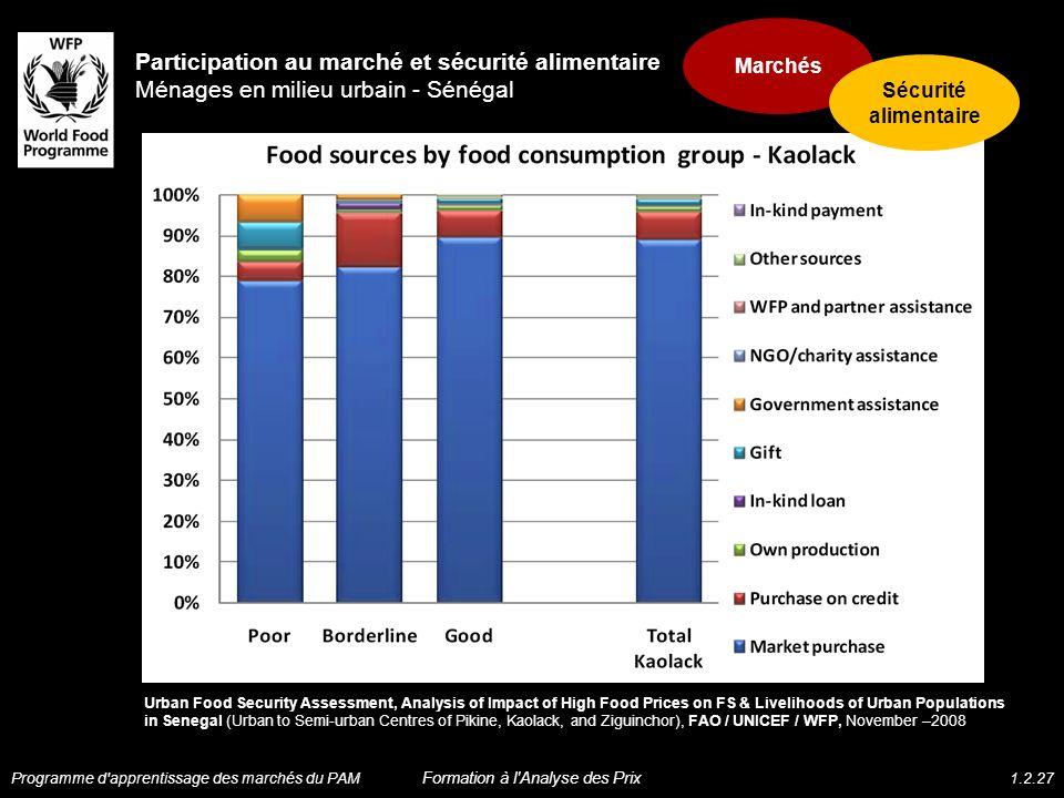 Participation au marché et sécurité alimentaire Ménages en milieu urbain - Sénégal Urban Food Security Assessment, Analysis of Impact of High Food Pri