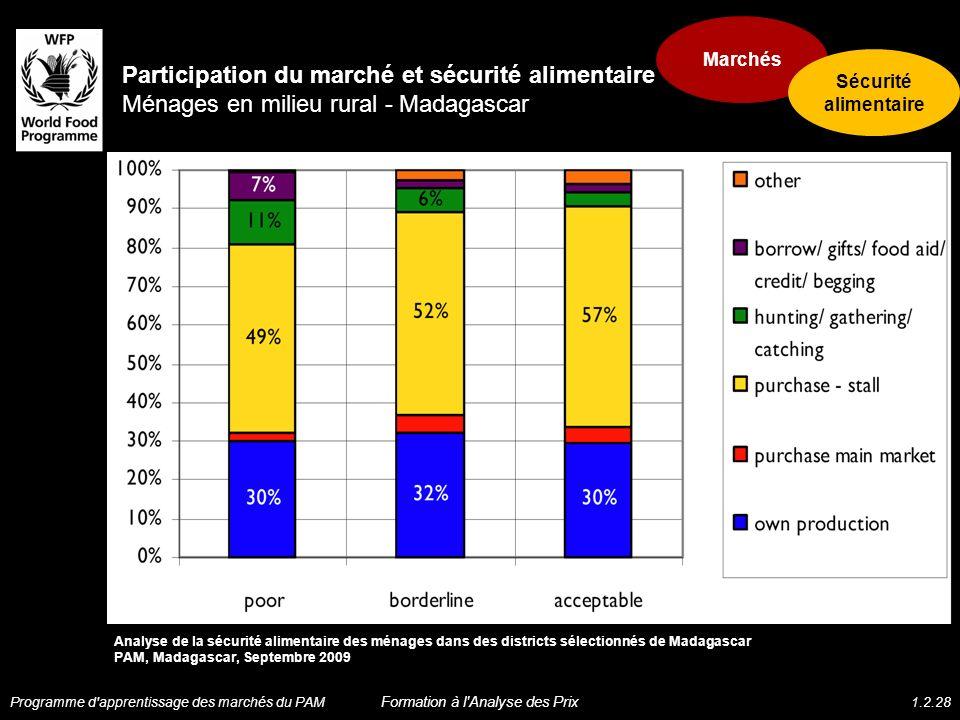 Participation du marché et sécurité alimentaire Ménages en milieu rural - Madagascar Analyse de la sécurité alimentaire des ménages dans des districts