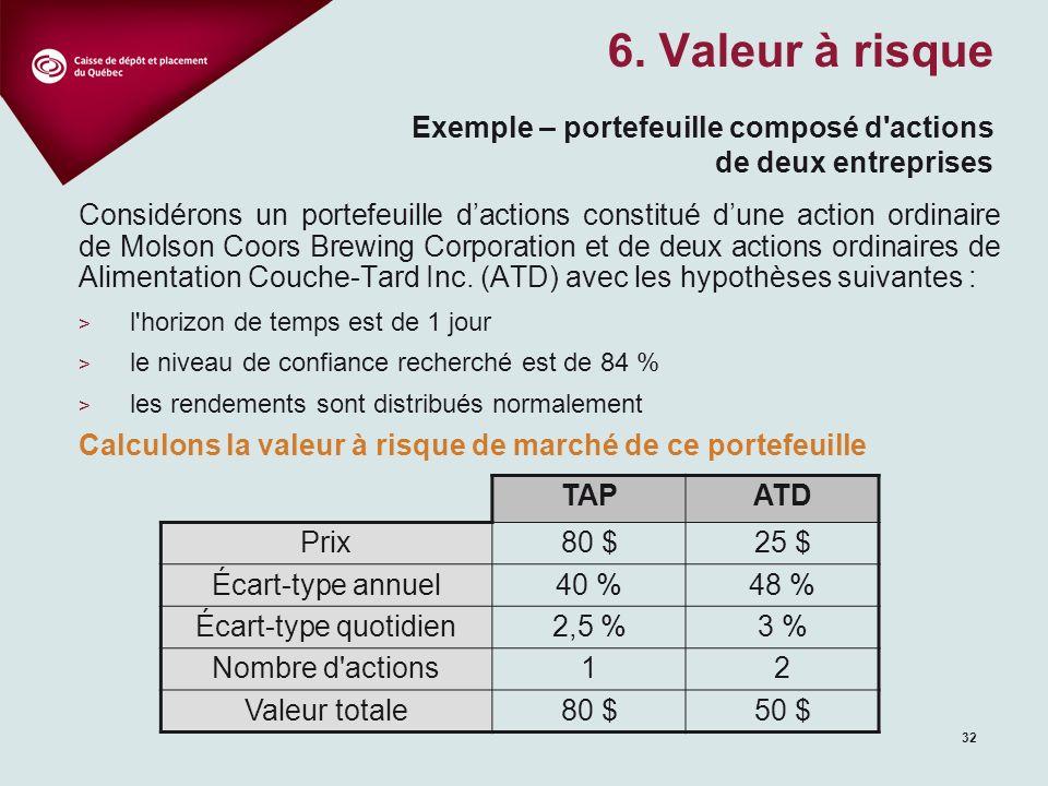 32 Considérons un portefeuille dactions constitué dune action ordinaire de Molson Coors Brewing Corporation et de deux actions ordinaires de Alimentation Couche-Tard Inc.