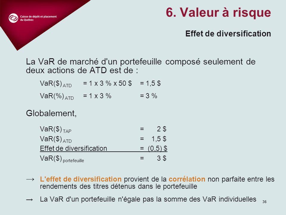 36 La VaR de marché d un portefeuille composé seulement de deux actions de ATD est de : VaR($) ATD = 1 x 3 % x 50 $ = 1,5 $ VaR(%) ATD = 1 x 3 % = 3 % Globalement, VaR($) TAP = 2 $ VaR($) ATD = 1,5 $ Effet de diversification= (0,5) $ VaR($) portefeuille = 3 $ L effet de diversification provient de la corrélation non parfaite entre les rendements des titres détenus dans le portefeuille La VaR d un portefeuille n égale pas la somme des VaR individuelles 6.