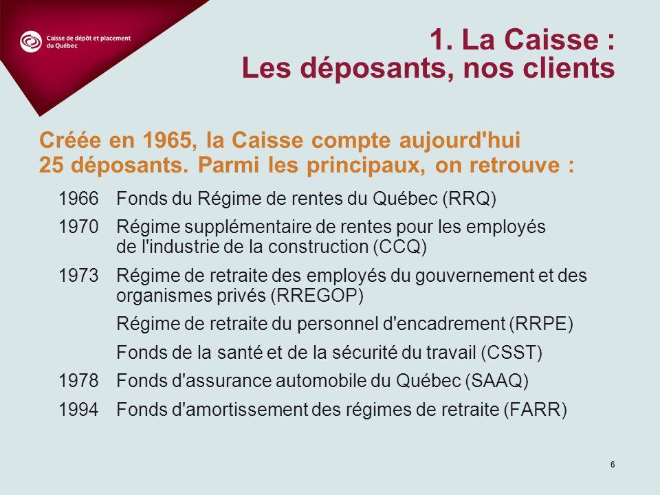 6 1. La Caisse : Les déposants, nos clients Créée en 1965, la Caisse compte aujourd'hui 25 déposants. Parmi les principaux, on retrouve : 1966Fonds du