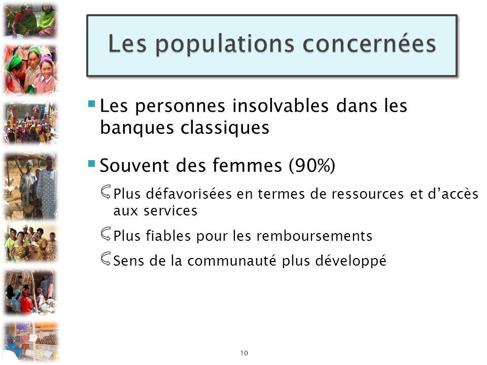 Les personnes insolvables dans les banques classiques Souvent des femmes (90%) Plus défavorisées en termes de ressources et daccès aux services Plus f