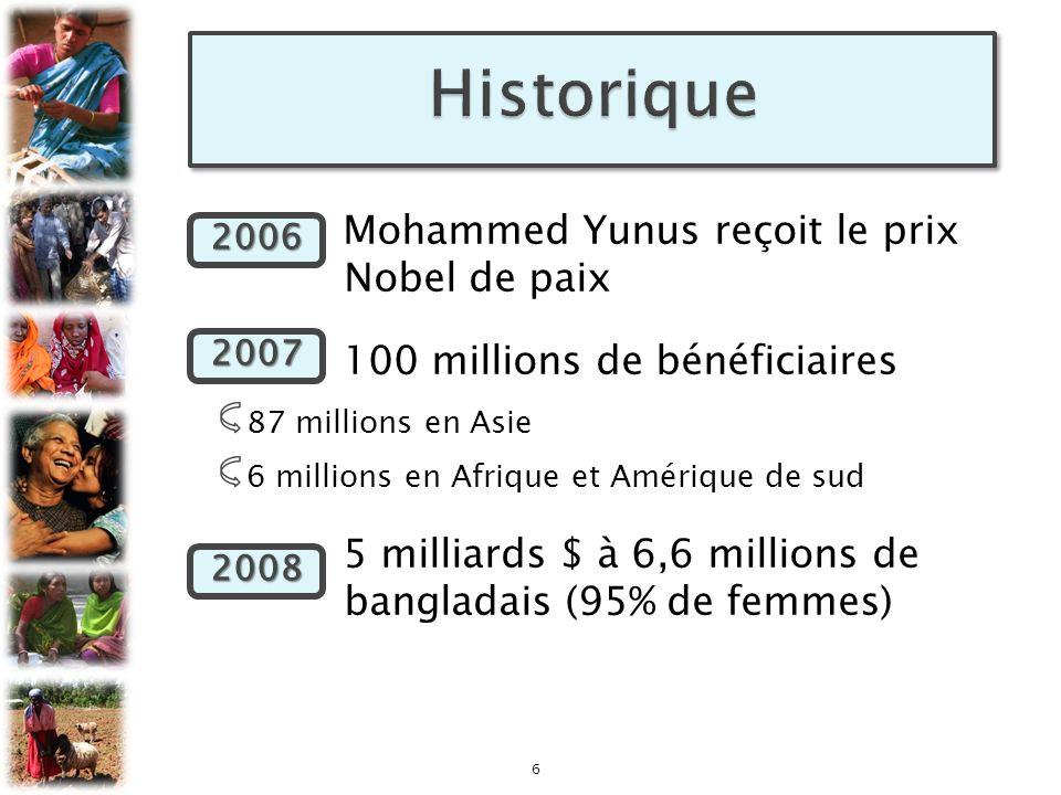 2006 Mohammed Yunus reçoit le prix Nobel de paix 2007 100 millions de bénéficiaires 87 millions en Asie 6 millions en Afrique et Amérique de sud 2008