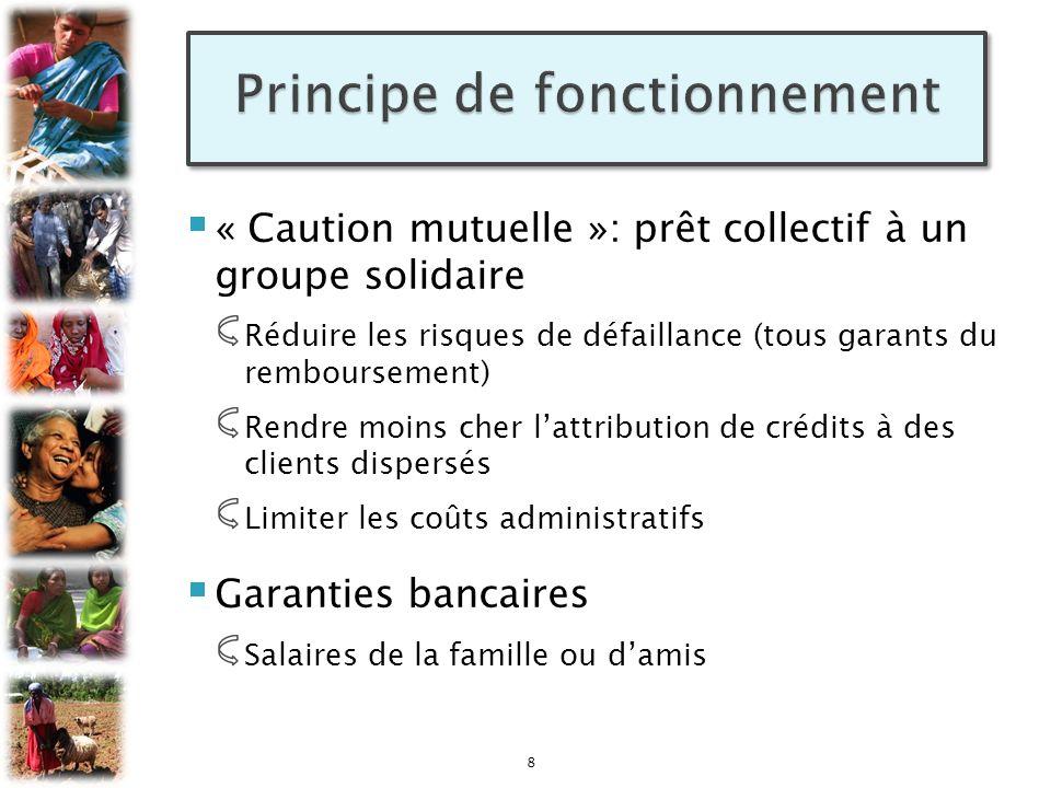« Caution mutuelle »: prêt collectif à un groupe solidaire Réduire les risques de défaillance (tous garants du remboursement) Rendre moins cher lattri