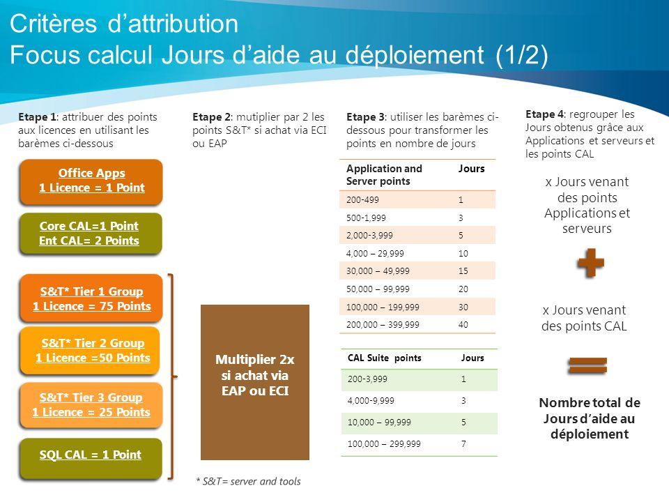 4 Critères dattribution Focus calcul Jours daide au déploiement (1/2) Multiplier 2x si achat via EAP ou ECI S&T* Tier 1 Group 1 Licence = 75 Points S&T* Tier 2 Group 1 Licence =50 Points S&T* Tier 3 Group 1 Licence = 25 Points Etape 1: attribuer des points aux licences en utilisant les barèmes ci-dessous Etape 2: mutiplier par 2 les points S&T* si achat via ECI ou EAP Etape 3: utiliser les barèmes ci- dessous pour transformer les points en nombre de jours Application and Server points Jours 200-4991 500-1,9993 2,000-3,9995 4,000 – 29,99910 30,000 – 49,99915 50,000 – 99,99920 100,000 – 199,99930 200,000 – 399,99940 CAL Suite pointsJours 200-3,9991 4,000-9,9993 10,000 – 99,9995 100,000 – 299,9997 Etape 4: regrouper les Jours obtenus grâce aux Applications et serveurs et les points CAL SQL CAL = 1 Point Core CAL=1 Point Ent CAL= 2 Points Office Apps 1 Licence = 1 Point x Jours venant des points Applications et serveurs x Jours venant des points CAL Nombre total de Jours daide au déploiement