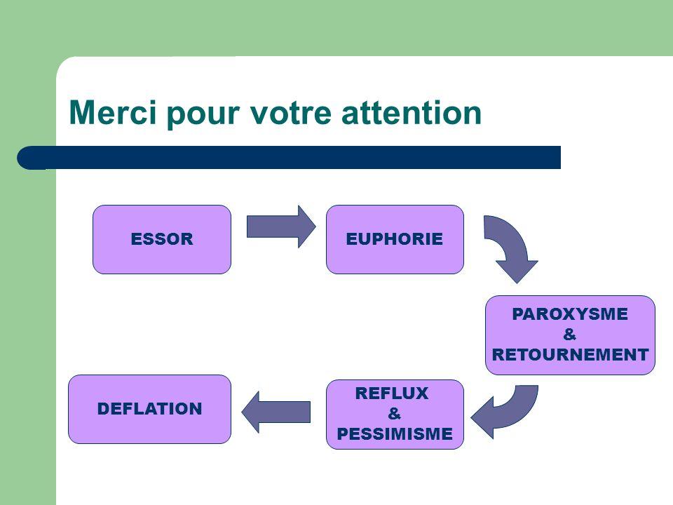 Merci pour votre attention ESSOR DEFLATION REFLUX & PESSIMISME PAROXYSME & RETOURNEMENT EUPHORIE